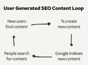 content loop